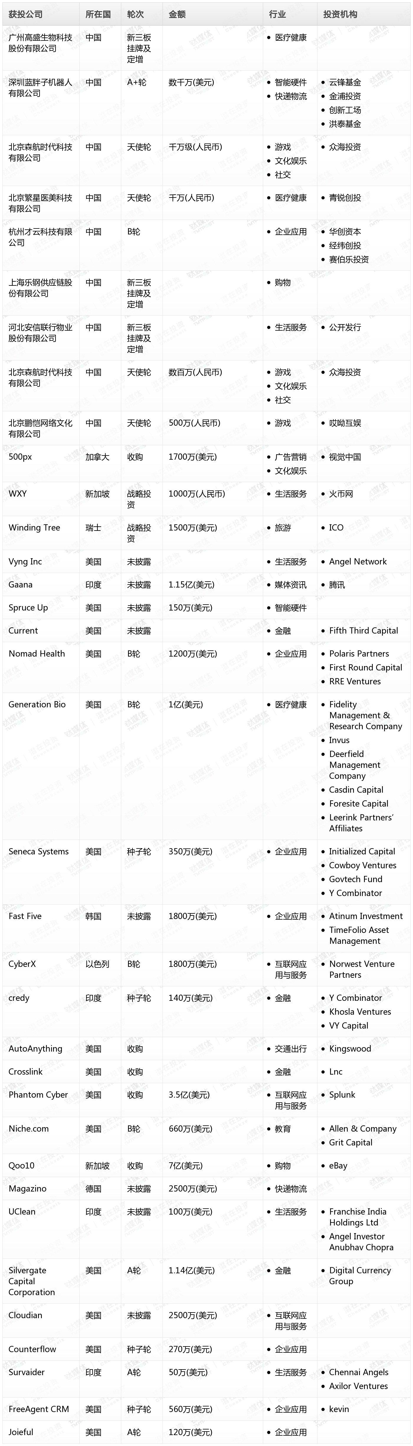 [投融资事件列表]