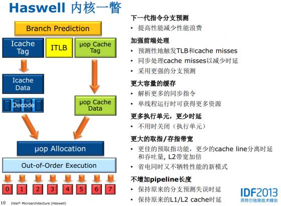 Haswell内核特性一览