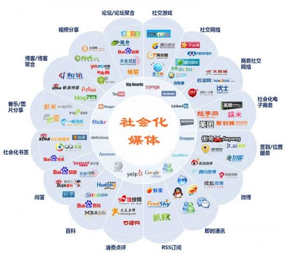 社会化媒体 整合营销 SNS