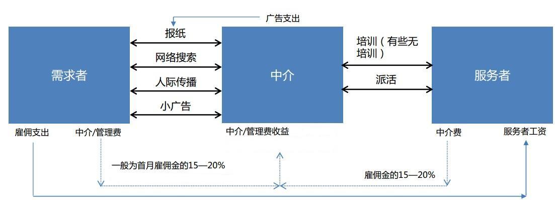 上海地区家政服务行业目前的大致状况