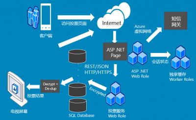 Windows Azure案例分析: 选择虚拟机或云服务?