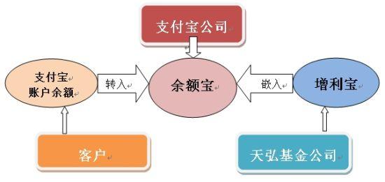 图:余额宝的主体架构