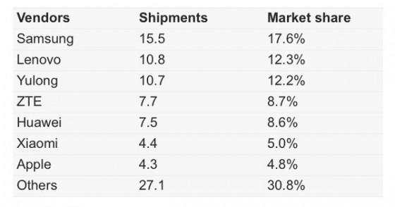 2013年二季度国内智能手机出货量,小米超过苹果