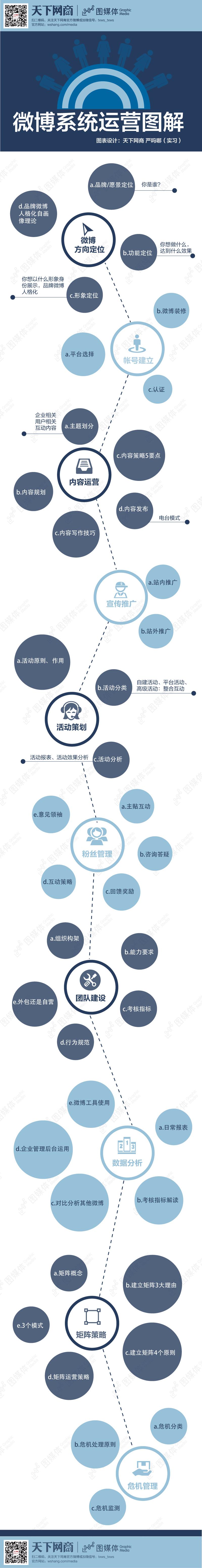微博系统运营图解(图)