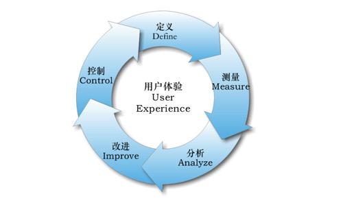 网站数据分析的基本流程