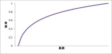log-weight