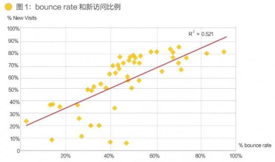 宋星:跳出率不一定越低越好