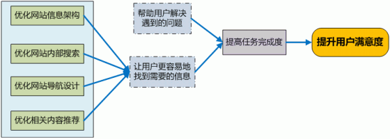 task-completion-customer-satisfaction如何提升用户满意度