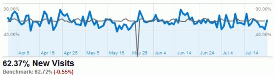 new-visits-trend新用户访问趋势