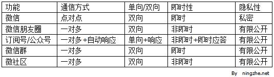 微信社会化功能一览表