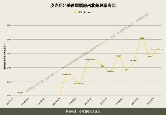 Chart皮克斯北美首周票房占比