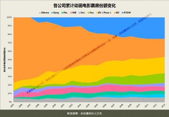 Chart各公司累计动画电影票房份额变化