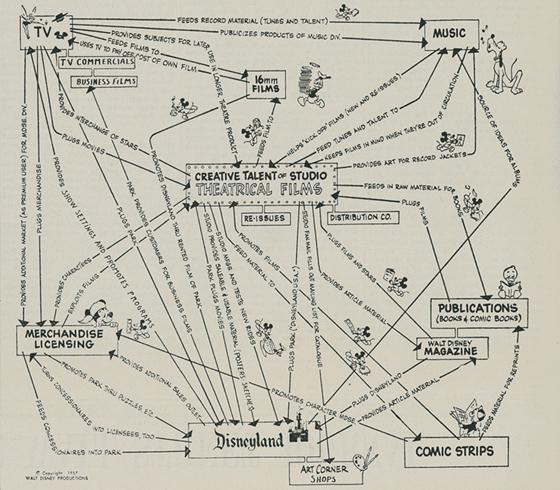 Pic娱乐业价值创造理论