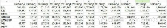 2009年之后,阿里保持盈利势头。