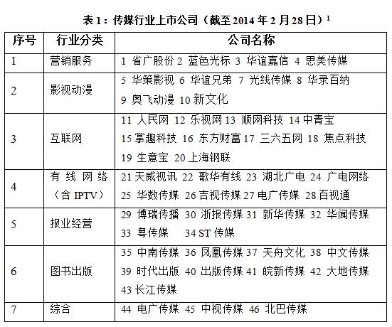 表1:传媒行业上市公司(截至2014年2月28日)