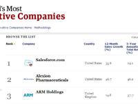 【今日微钛度】《福布斯》发布全球100家最具创新力公司:无谷歌微软,双汇在大陆企业榜首