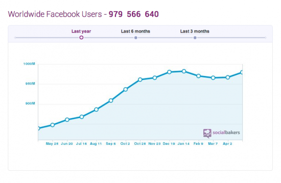 Facebook total users