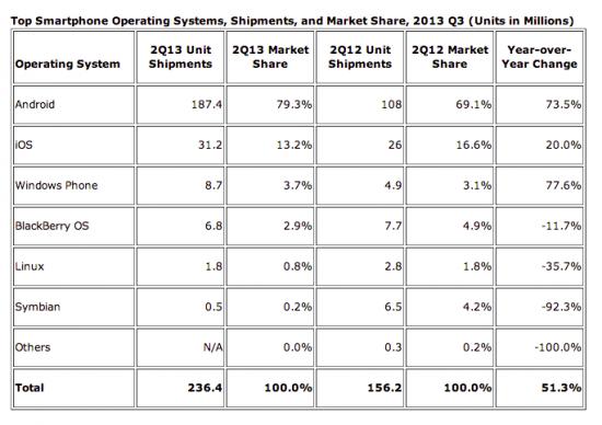 IDC 2013 Q2 Worldwide Smartphone Shipments