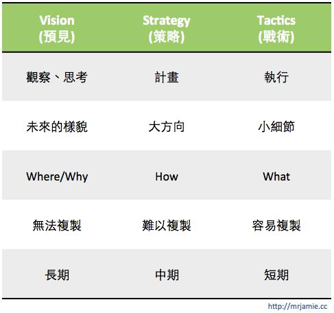Vision > Strategy > Tactics