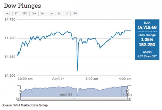 DJIA 4/23/2013