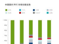 中国商业零售业态之争