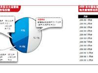中国电信高速并轨