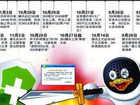 奇虎360诉腾讯垄断案今日终审 商业价值今日看点