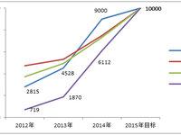 2015年的国产手机,谁离1亿部销量目标最近?