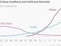 两张图看懂Verizon并购案:电信巨头拒绝沦为边缘化管道