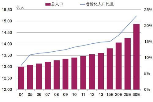 中国总人口及老龄化人口比重(2004年-2030年预测)