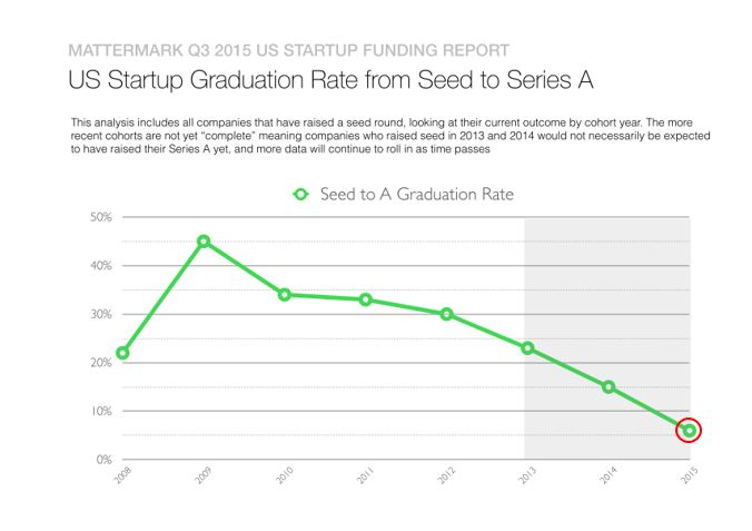 The percentage of companies entering the A round from the seed stage has been decreasing
