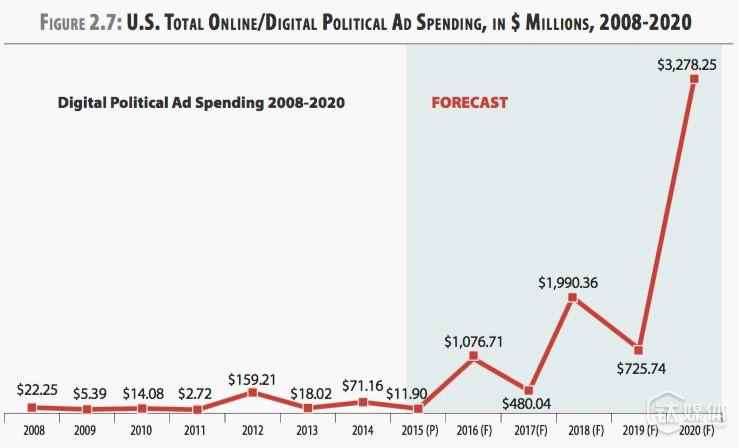 2008年到2020年的美国政治数字广告支出增长趋势