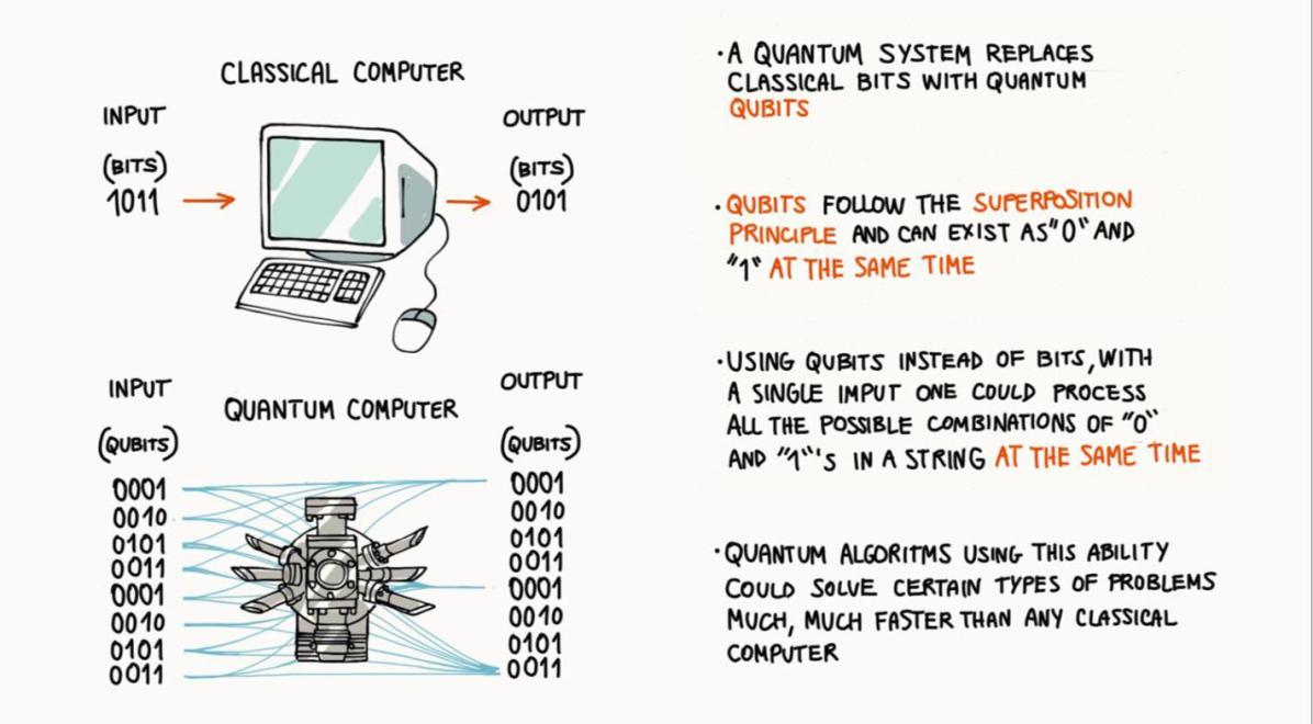 量子计算,风投界的下一个登月计划?        翻译失败