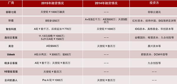 SaaS客服初创企业融资情况一览表
