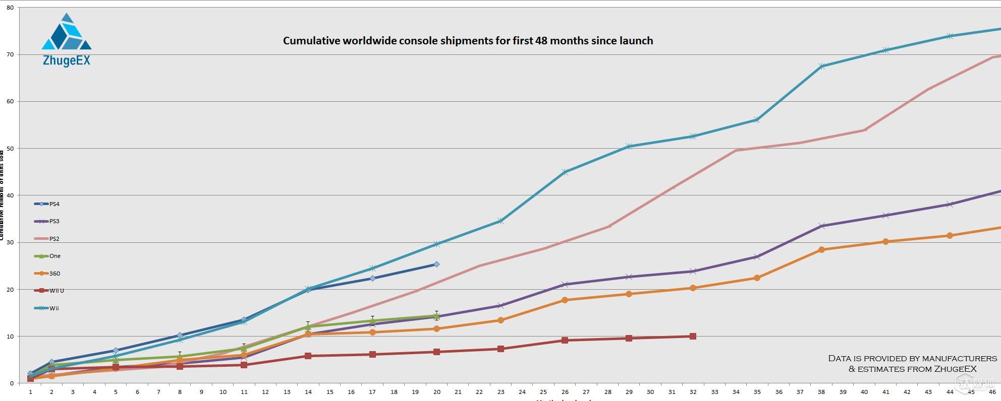 各主机在发售24个月后的销量变化趋势