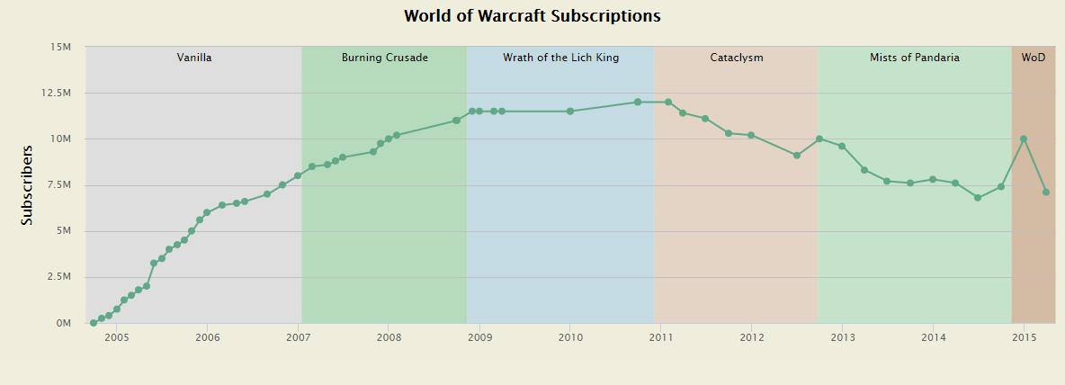 推出十多年来,《魔兽世界》曾经创造了无数记录