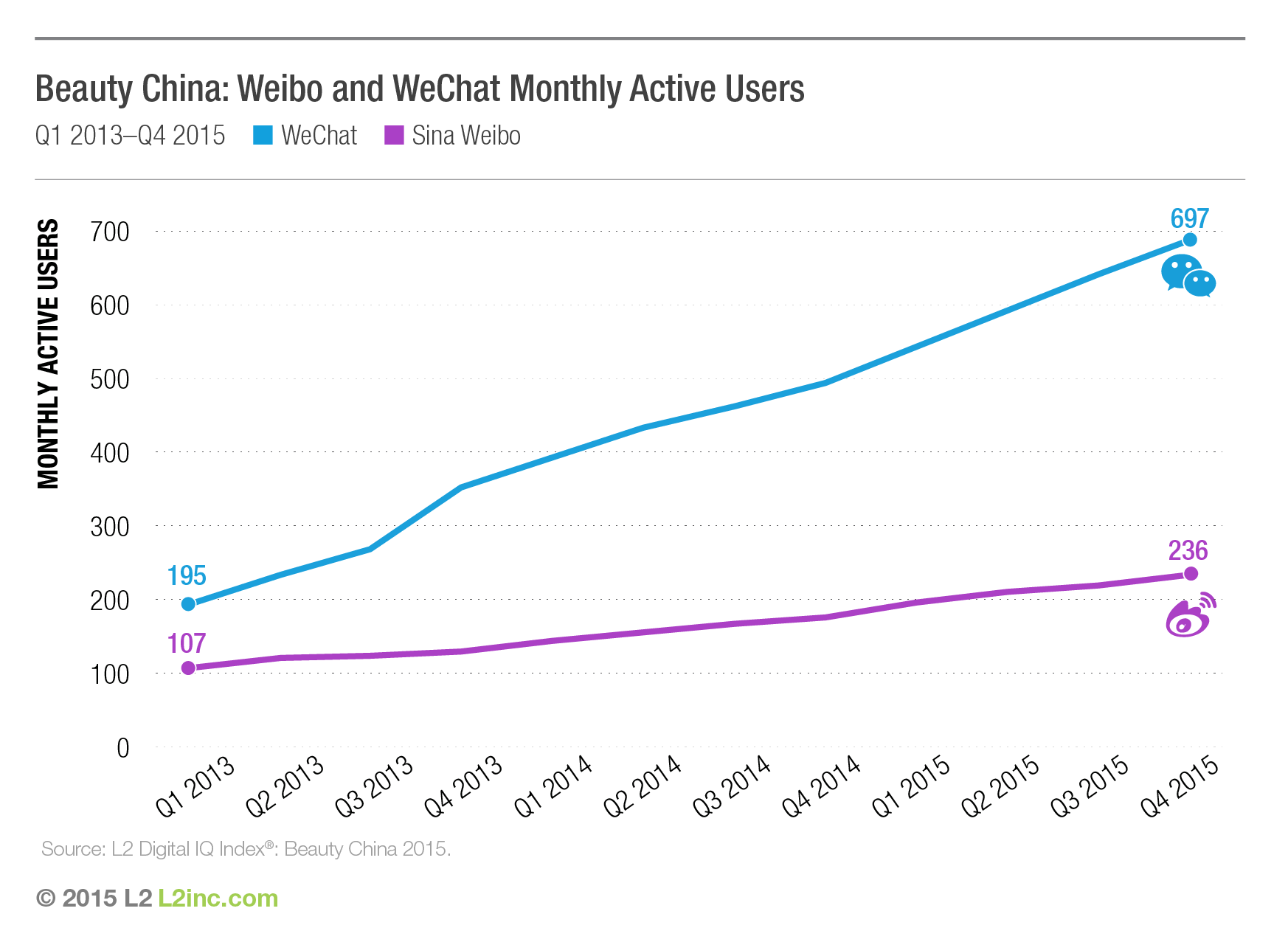 Monthly Active Users on WeChat and Weibo (2013-2015)