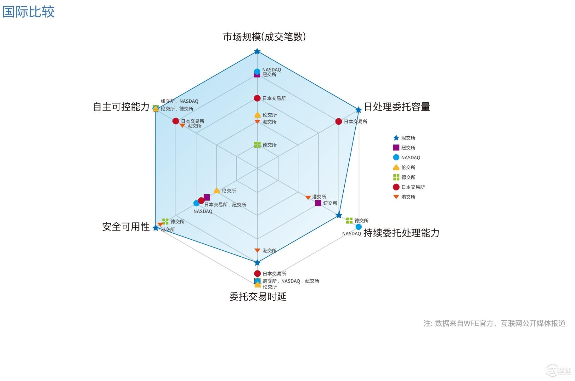 """这是深交所交易系统与全球其他交易所相比较的雷达图(""""数据来自WFE官方数据及互联网公开信息;深交所技术规划部整理"""")"""