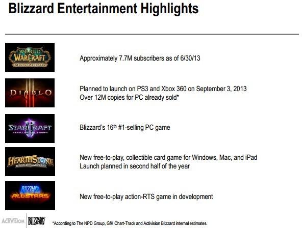 在2013年,暴雪宣布将推出两个新游戏,而《泰坦》依然遥遥无期