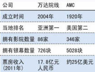 2012年万达收购AMC时二者对比