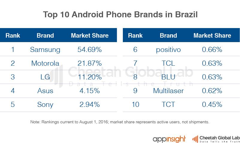 巴西市场安卓手机品牌Top10