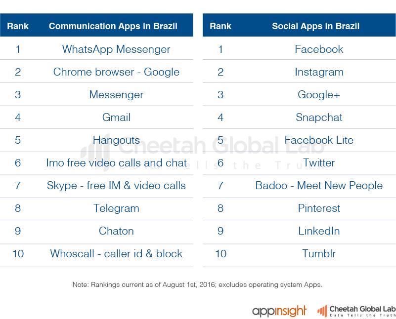巴西通讯、社交类App排行榜(截止至2016.8.1)