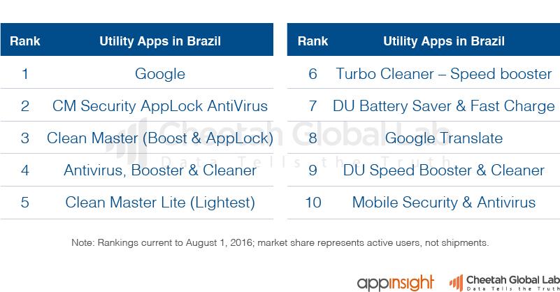 巴西工具类App排行榜(截止至2016.8.1)