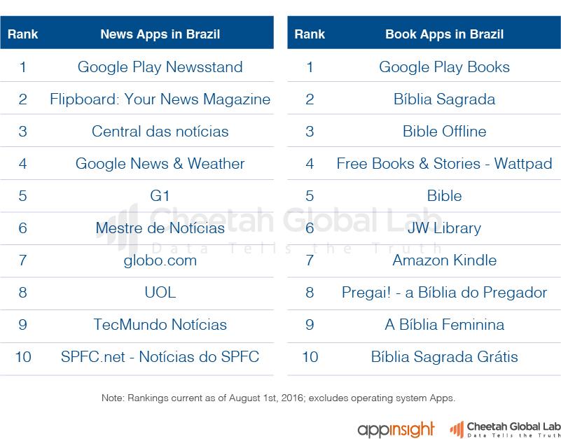 巴西新闻、图书类App排行榜(截止至2016.8.1)