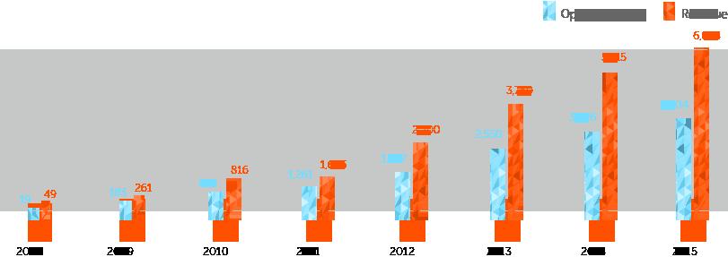 的营收和运营利润变化趋势,此表中数据单位均为亿韩元