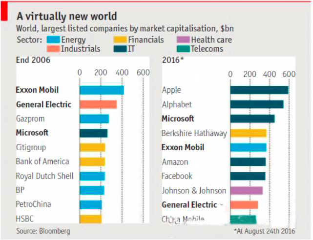 Bloomsburg: World Largest Listed Companies by Market Capitalization (2006 VS 2016)