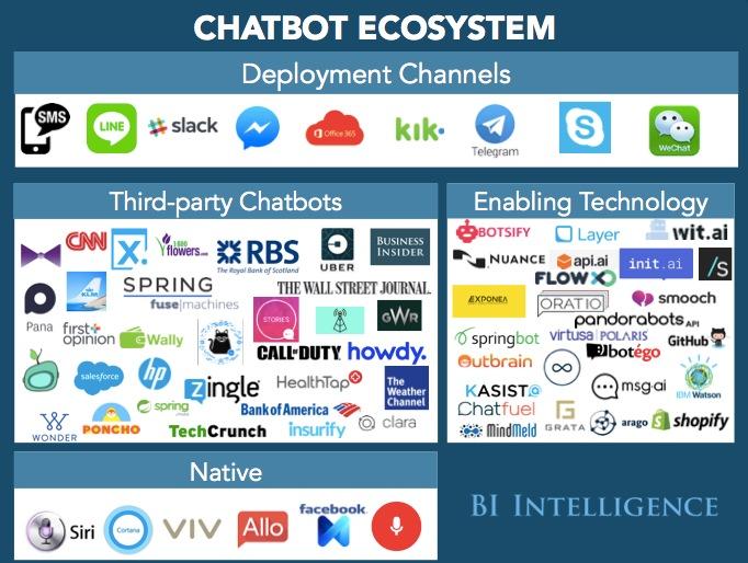 Chatbot Ecosystem,图片来源 BI Intelligence