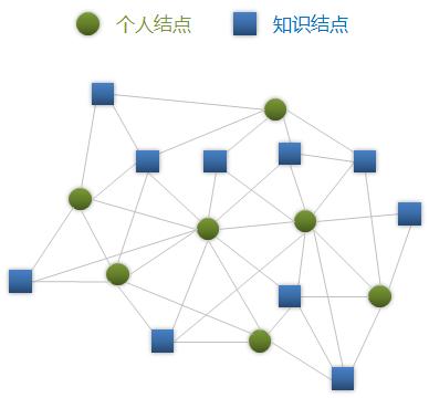 知乎的两种网络节点(图片来自知乎用户采铜《网络图谱论知乎》)