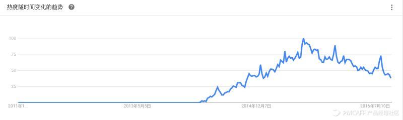 数据来源:Google Trends
