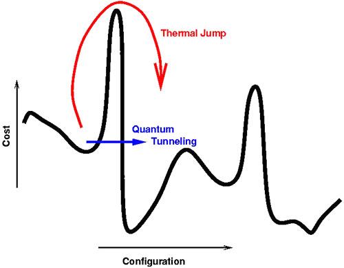 红色为模拟退火算法,黑色为量子退火算法